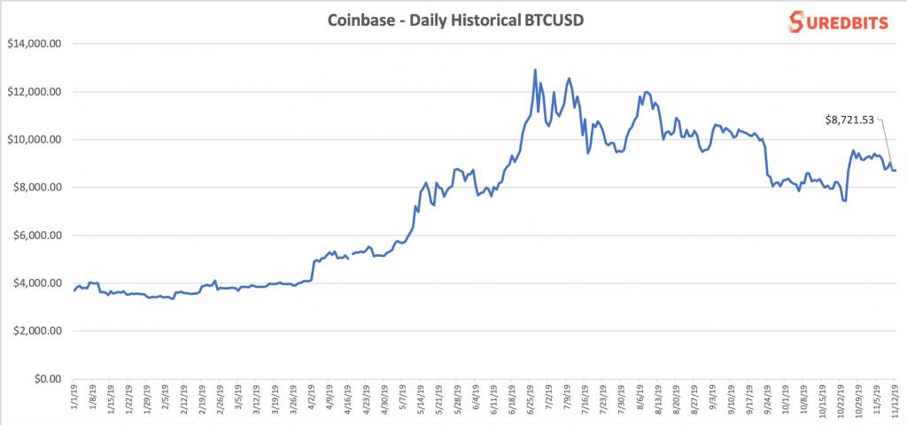 Suredbits Historical Crypto Prices