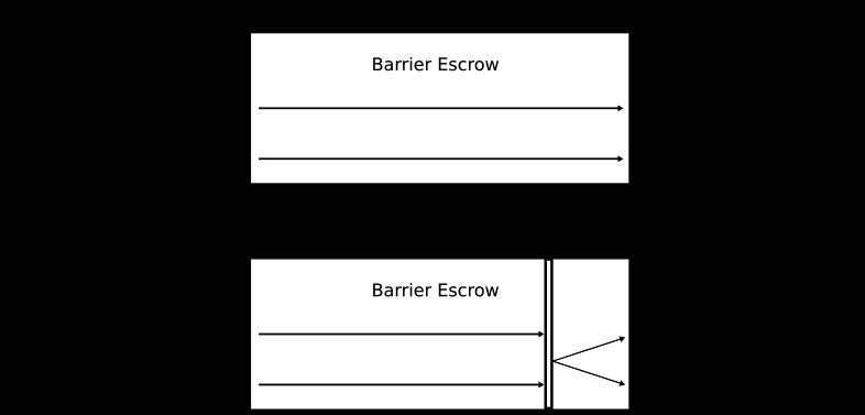 Barrier Escrow